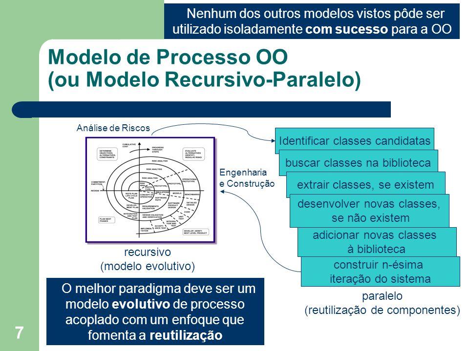 Modelo de Processo OO (ou Modelo Recursivo-Paralelo)