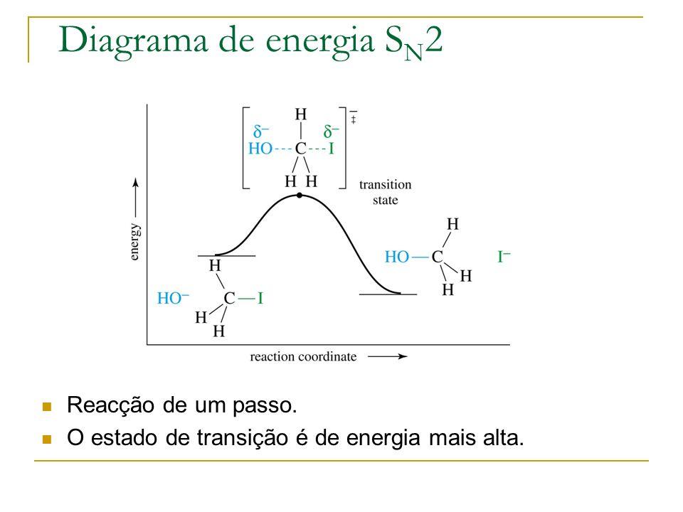 Diagrama de energia SN2 Reacção de um passo.