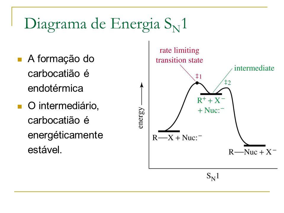 Diagrama de Energia SN1 A formação do carbocatião é endotérmica