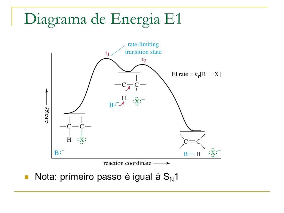 Diagrama de Energia E1 Nota: primeiro passo é igual à SN1