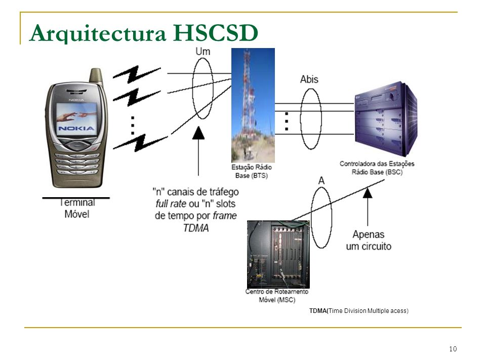 Arquitectura HSCSD TDMA(Time Division Multiple acess)