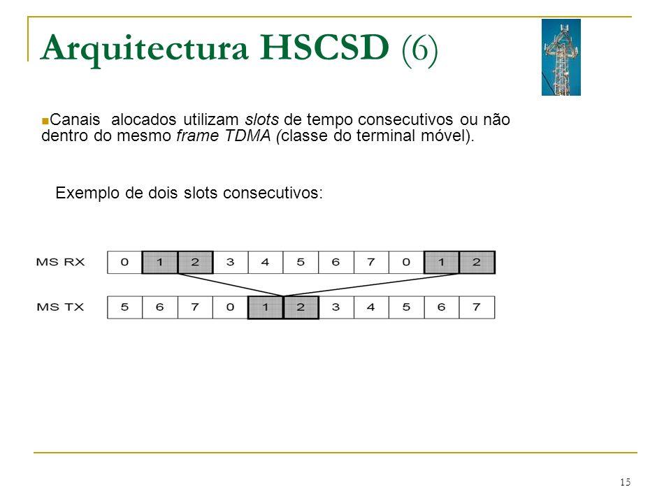Arquitectura HSCSD (6) Canais alocados utilizam slots de tempo consecutivos ou não dentro do mesmo frame TDMA (classe do terminal móvel).