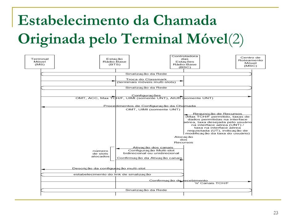 Estabelecimento da Chamada Originada pelo Terminal Móvel(2)