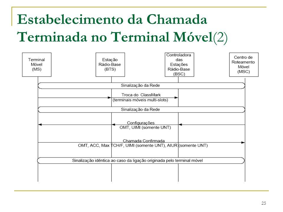 Estabelecimento da Chamada Terminada no Terminal Móvel(2)
