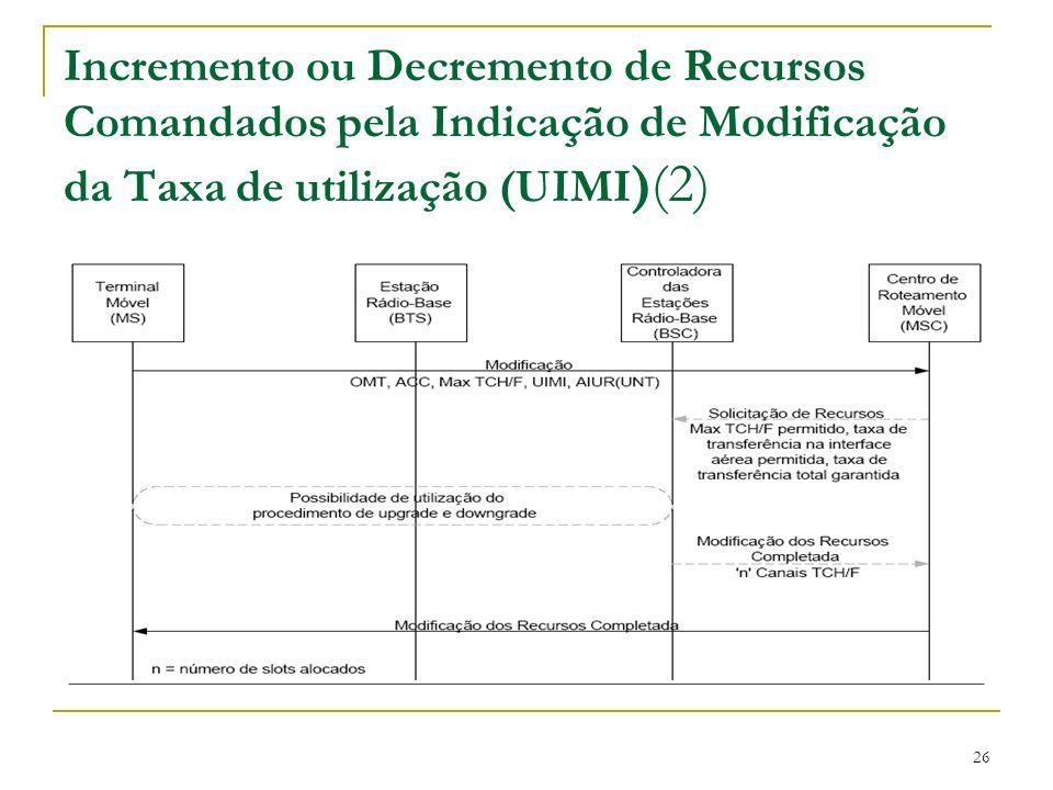 Incremento ou Decremento de Recursos Comandados pela Indicação de Modificação da Taxa de utilização (UIMI)(2)