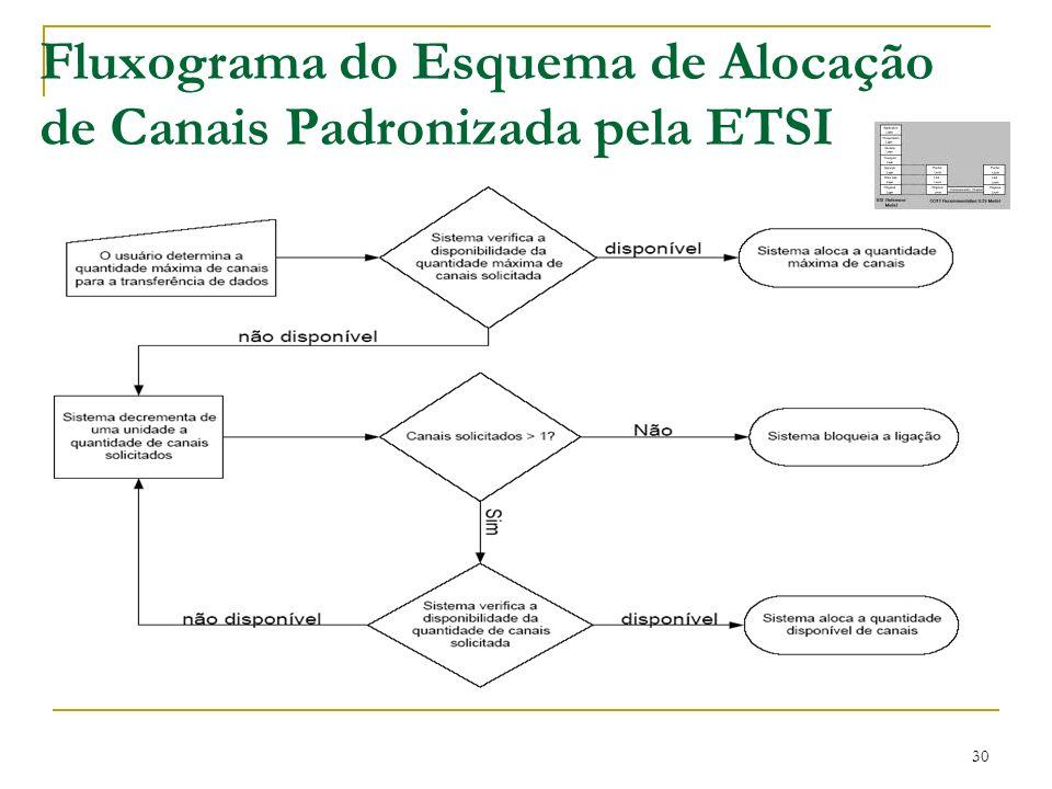 Fluxograma do Esquema de Alocação de Canais Padronizada pela ETSI