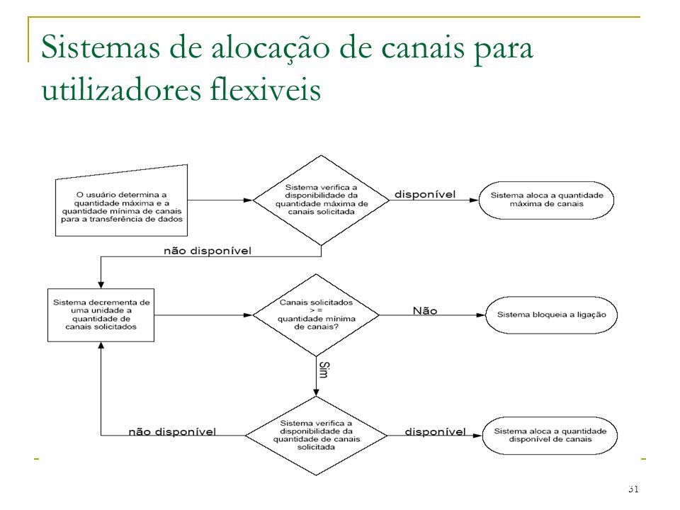 Sistemas de alocação de canais para utilizadores flexiveis