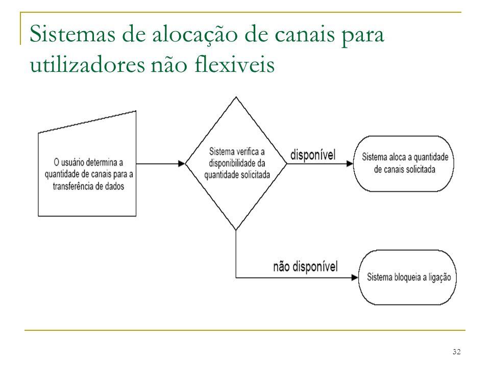 Sistemas de alocação de canais para utilizadores não flexiveis