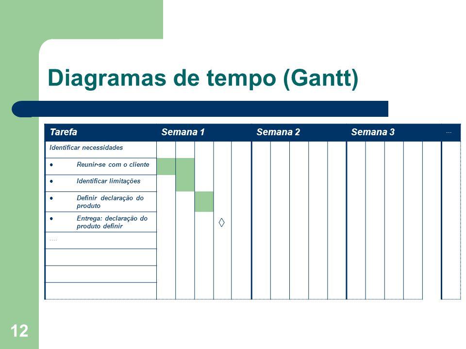 Diagramas de tempo (Gantt)