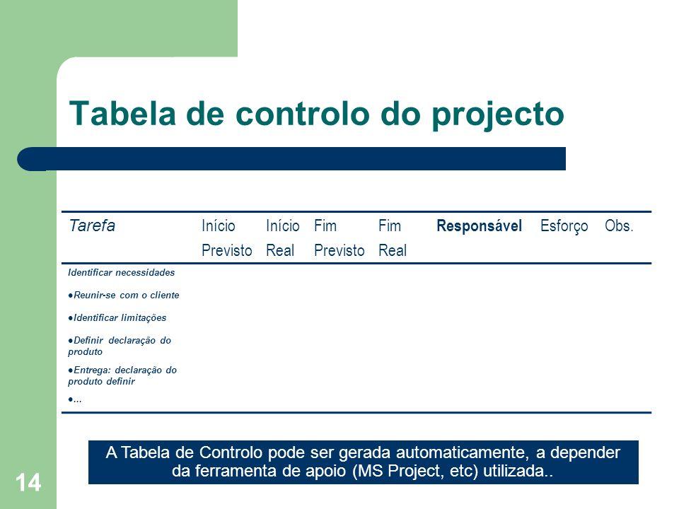 Tabela de controlo do projecto