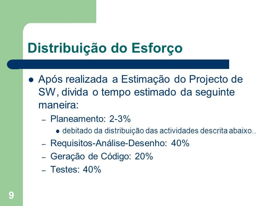 Distribuição do Esforço