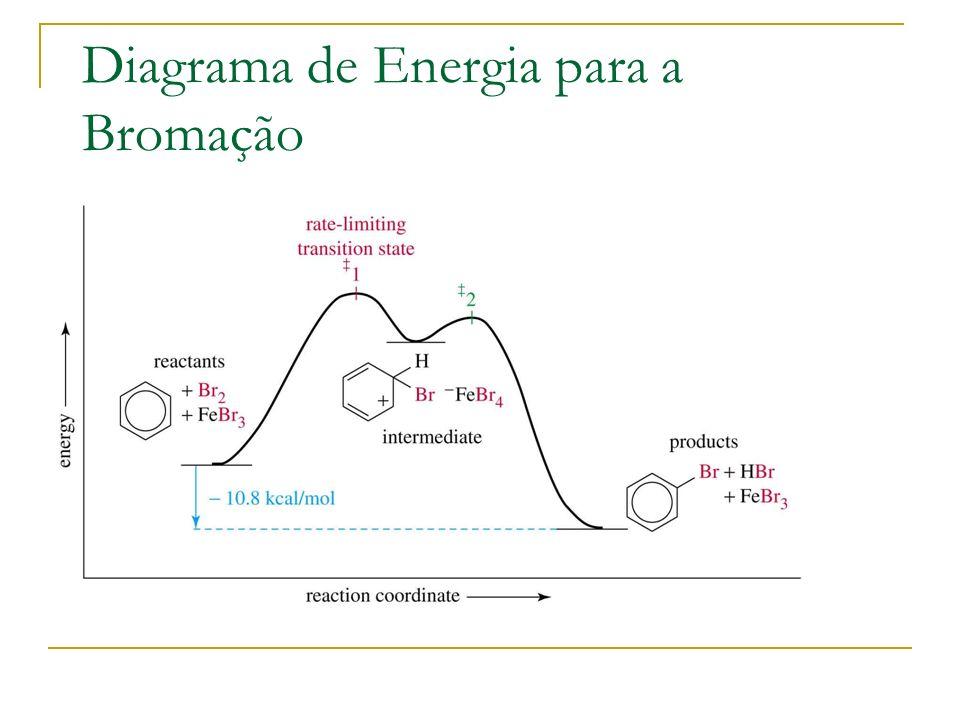 Diagrama de Energia para a Bromação