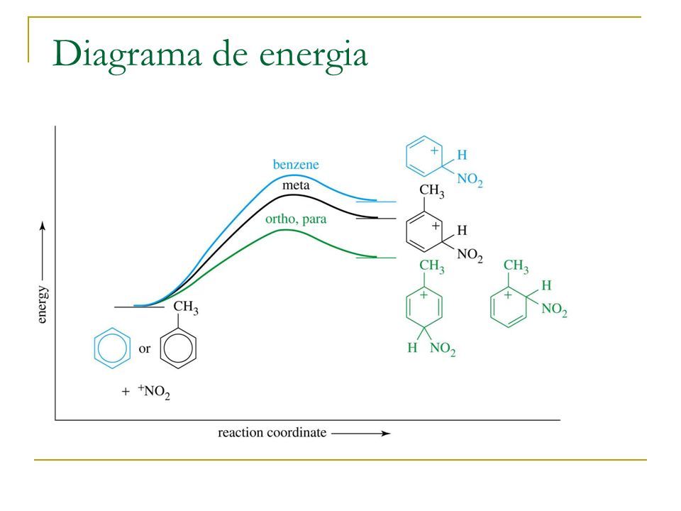 Diagrama de energia