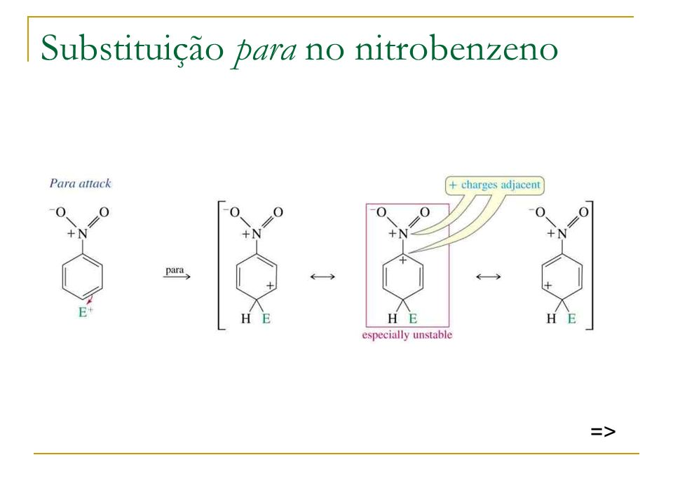 Substituição para no nitrobenzeno