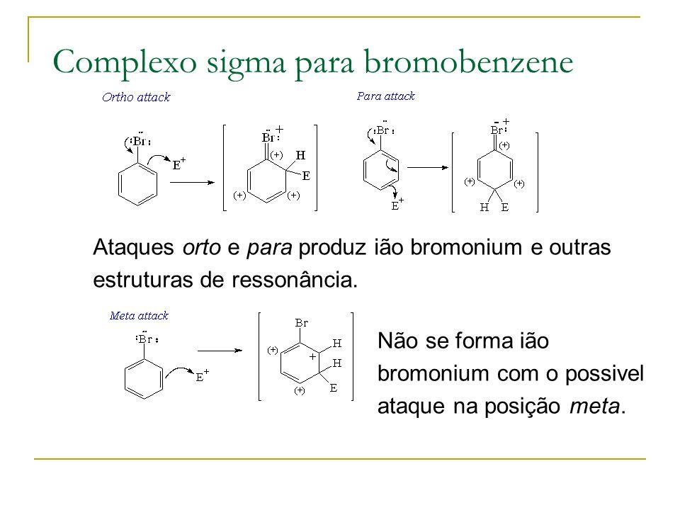 Complexo sigma para bromobenzene