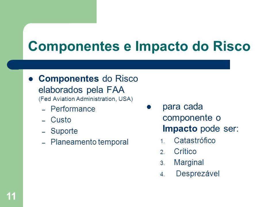 Componentes e Impacto do Risco