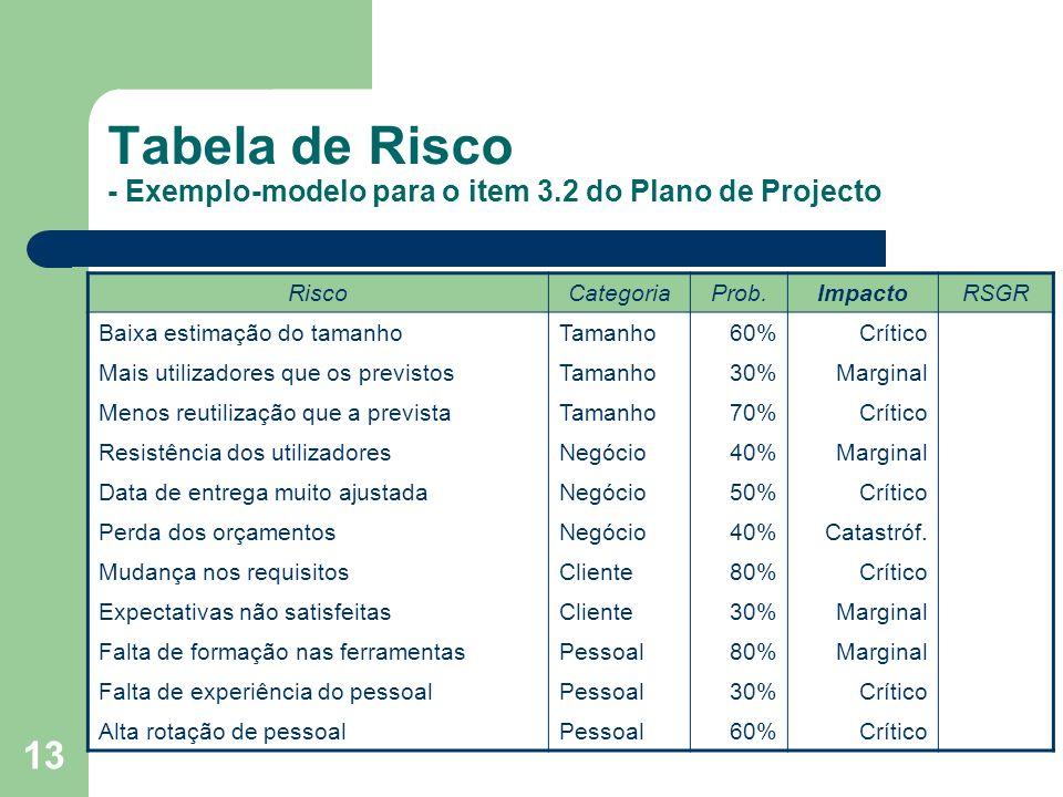 Tabela de Risco - Exemplo-modelo para o item 3.2 do Plano de Projecto