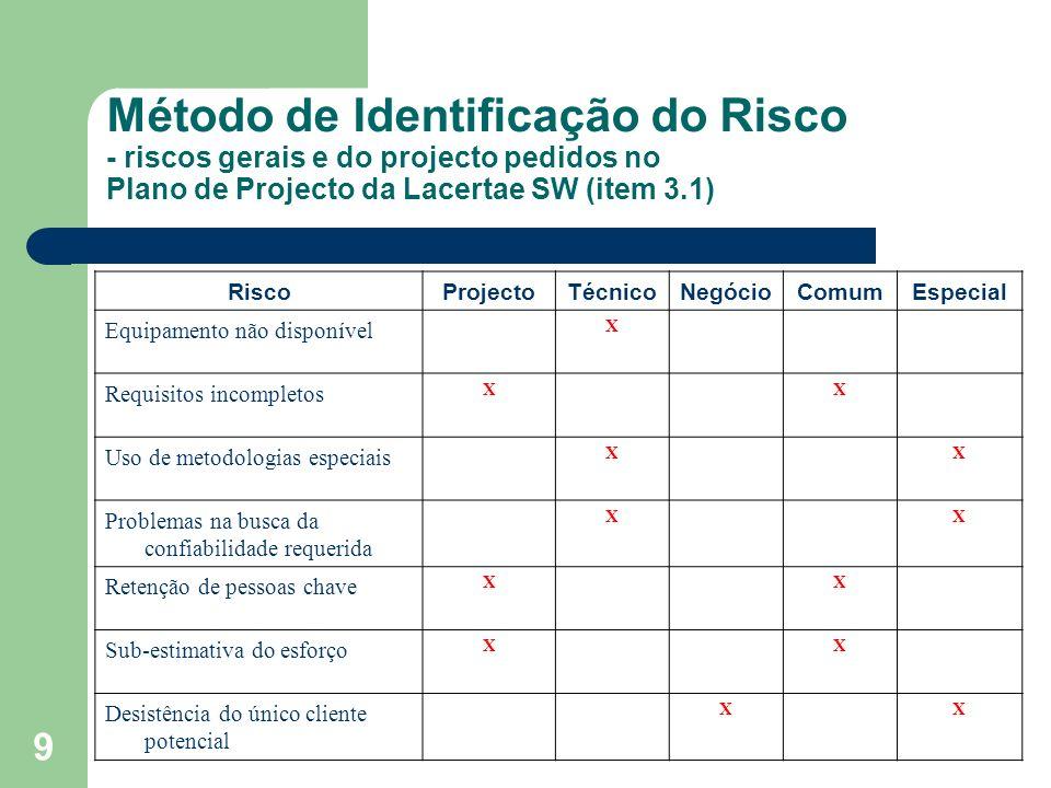 Método de Identificação do Risco - riscos gerais e do projecto pedidos no Plano de Projecto da Lacertae SW (item 3.1)