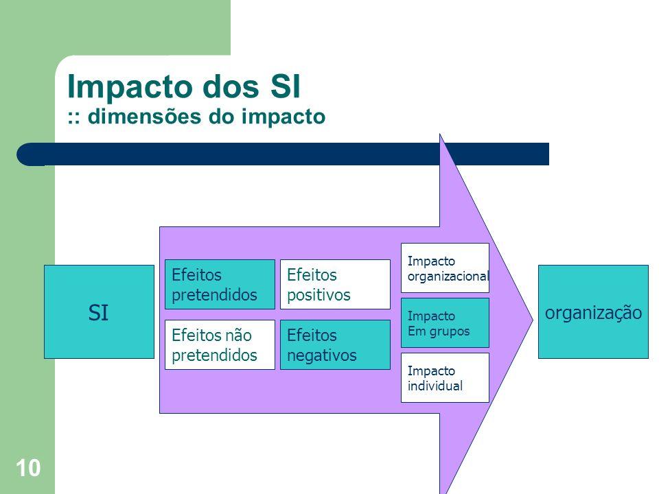 Impacto dos SI :: dimensões do impacto
