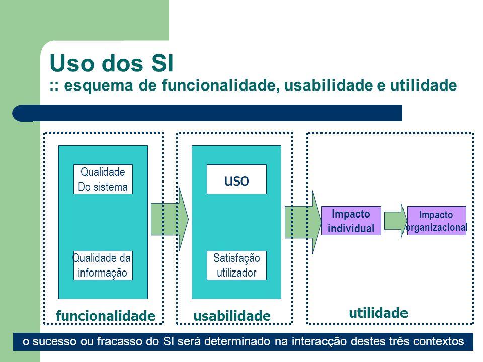 Uso dos SI :: esquema de funcionalidade, usabilidade e utilidade