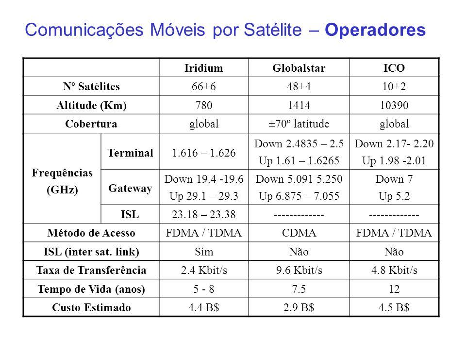 Comunicações Móveis por Satélite – Operadores