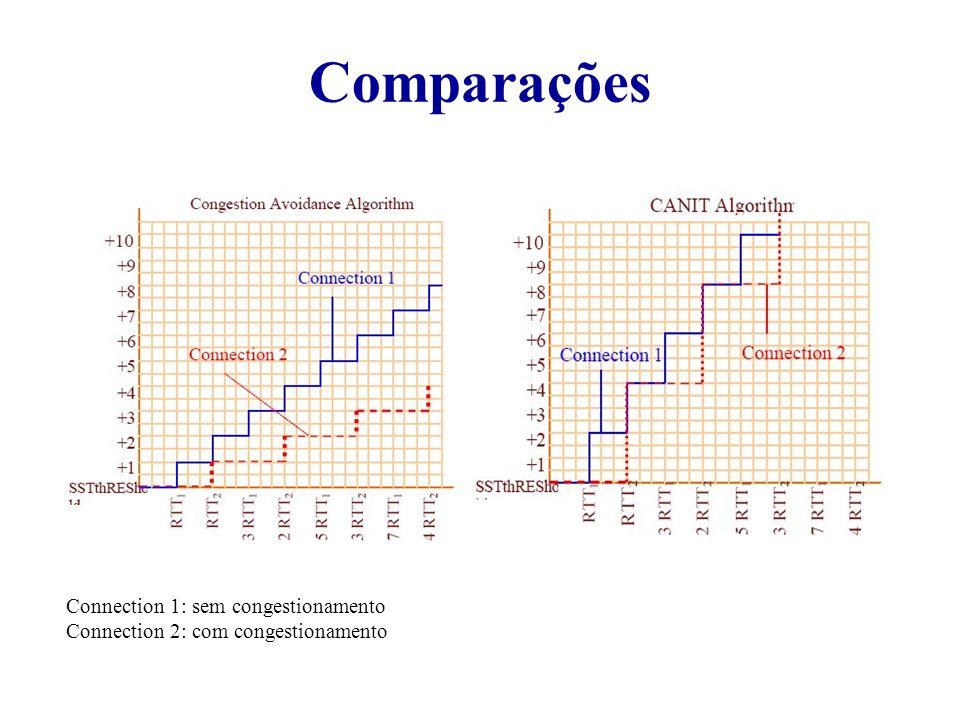 Comparações Connection 1: sem congestionamento