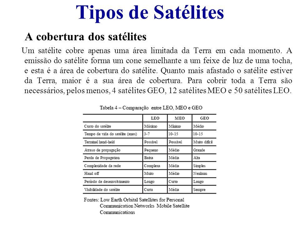 Tipos de Satélites A cobertura dos satélites