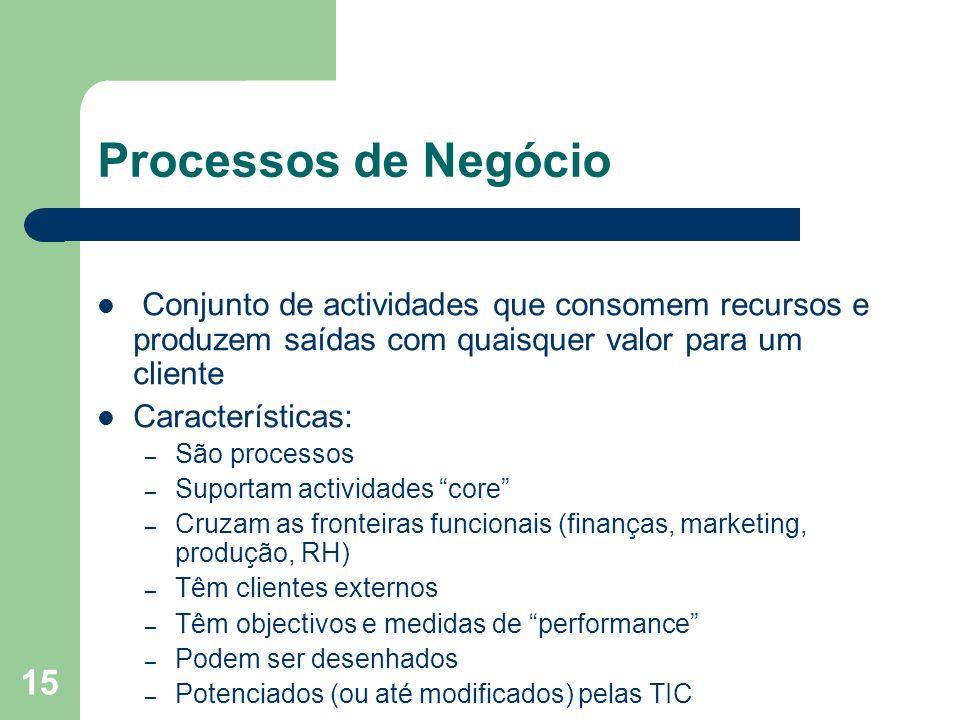 Processos de NegócioConjunto de actividades que consomem recursos e produzem saídas com quaisquer valor para um cliente.