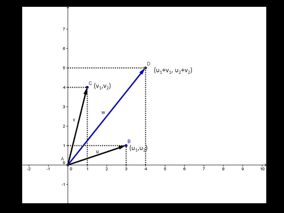 (u1+v1, u2+v2) (v1,v2) (u1,u2)