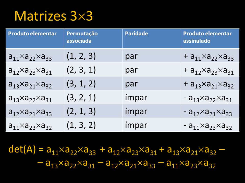 Matrizes 33 det(A) = a11a22a33 + a12a23a31 + a13a21a32 –