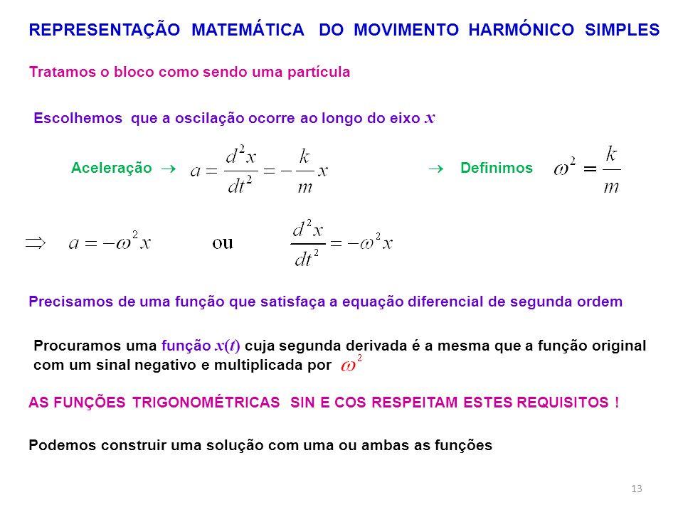 REPRESENTAÇÃO MATEMÁTICA DO MOVIMENTO HARMÓNICO SIMPLES