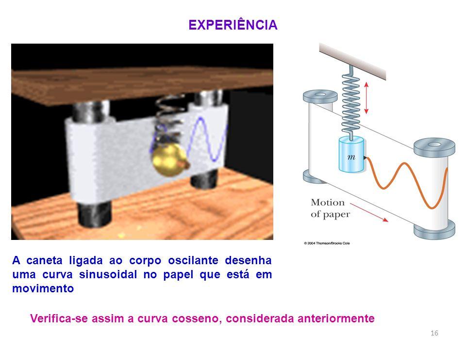 EXPERIÊNCIA A caneta ligada ao corpo oscilante desenha uma curva sinusoidal no papel que está em movimento.