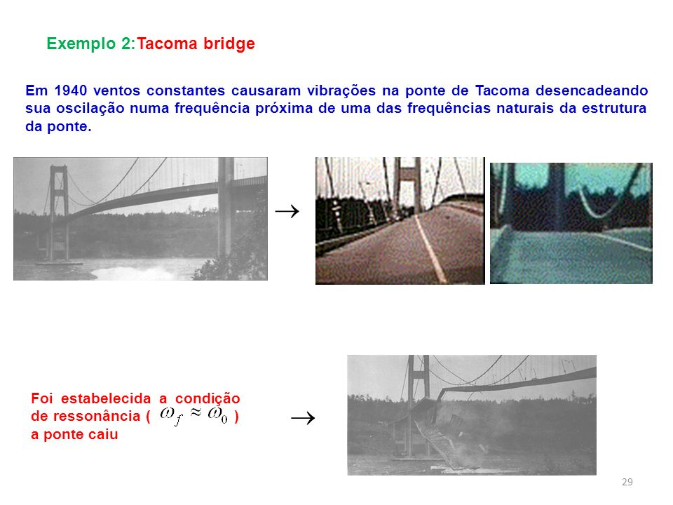   Exemplo 2: Tacoma bridge