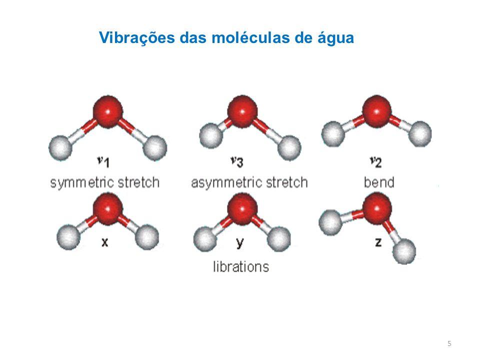 Vibrações das moléculas de água