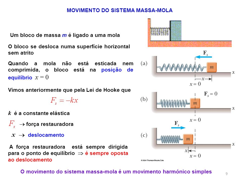 O movimento do sistema massa-mola é um movimento harmónico simples