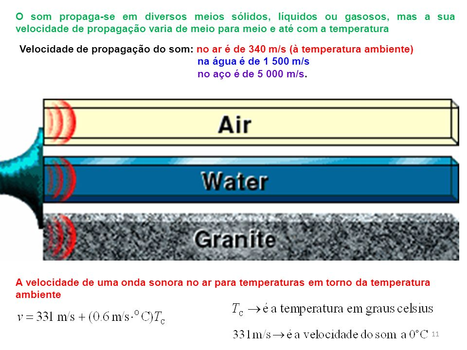 O som propaga-se em diversos meios sólidos, líquidos ou gasosos, mas a sua velocidade de propagação varia de meio para meio e até com a temperatura