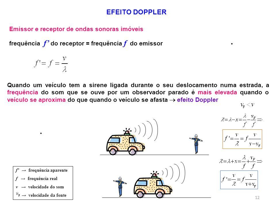EFEITO DOPPLER Emissor e receptor de ondas sonoras imóveis