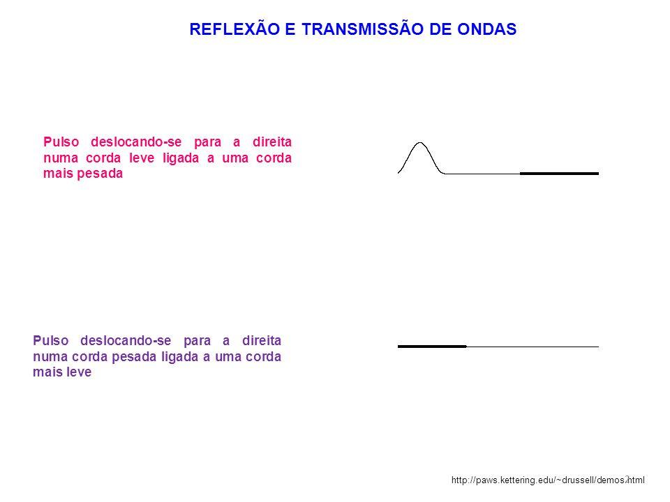 REFLEXÃO E TRANSMISSÃO DE ONDAS