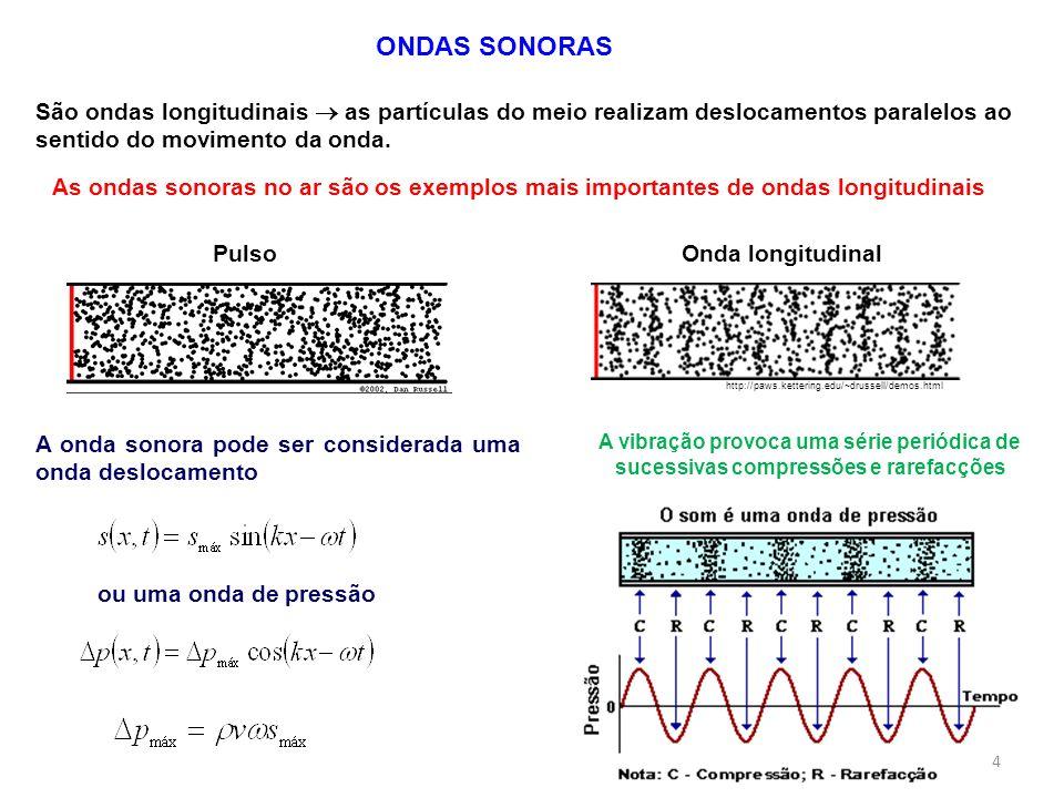 ONDAS SONORAS São ondas longitudinais  as partículas do meio realizam deslocamentos paralelos ao sentido do movimento da onda.