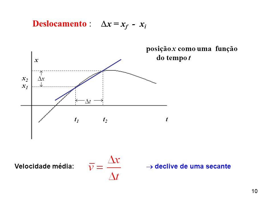 Deslocamento : x = xf - xi posição x como uma função do tempo t x x2
