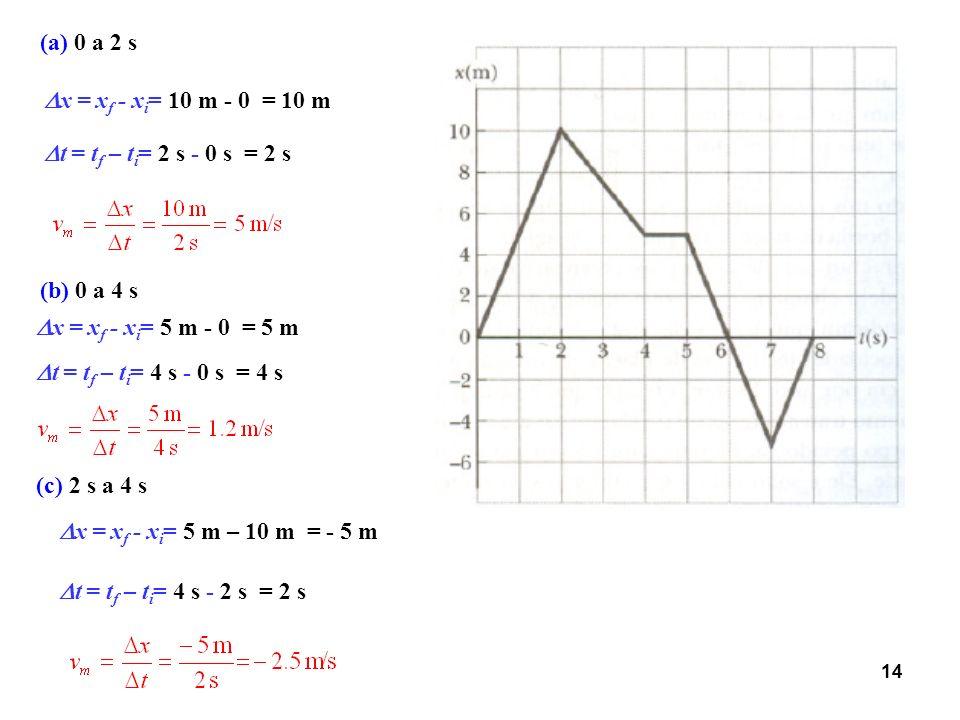 (a) 0 a 2 s x = xf - xi= 10 m - 0 = 10 m. t = tf – ti= 2 s - 0 s = 2 s. (b) 0 a 4 s. x = xf - xi= 5 m - 0 = 5 m.
