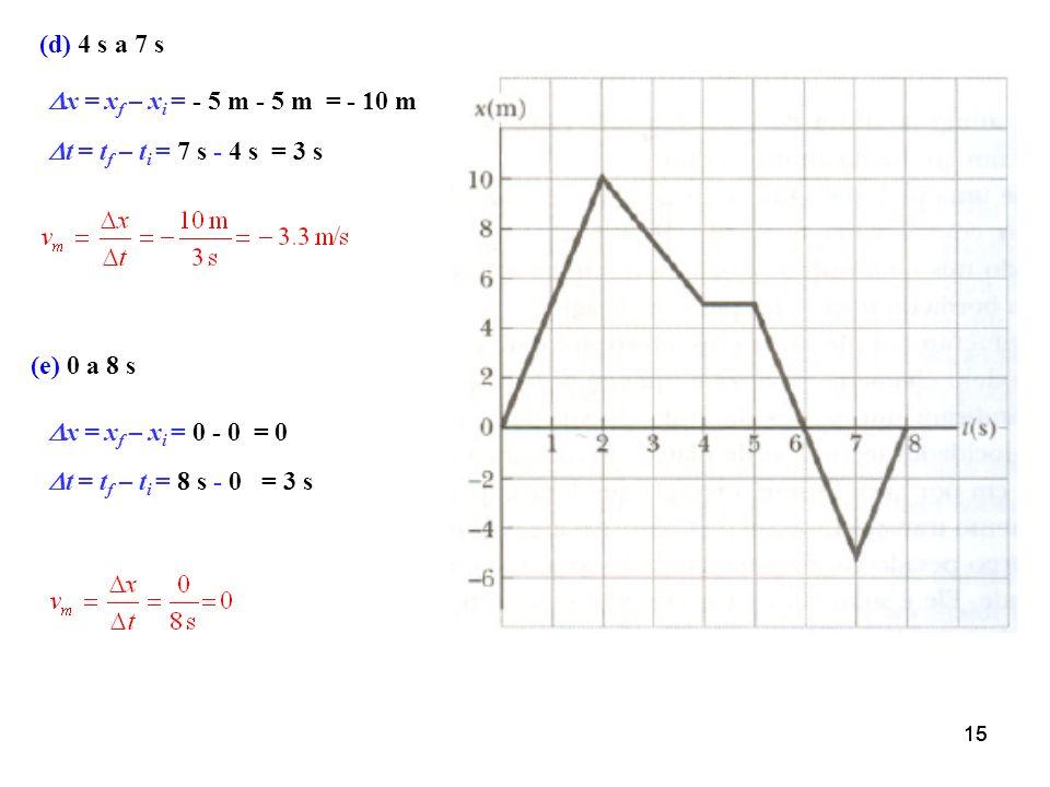 (d) 4 s a 7 s x = xf – xi = - 5 m - 5 m = - 10 m