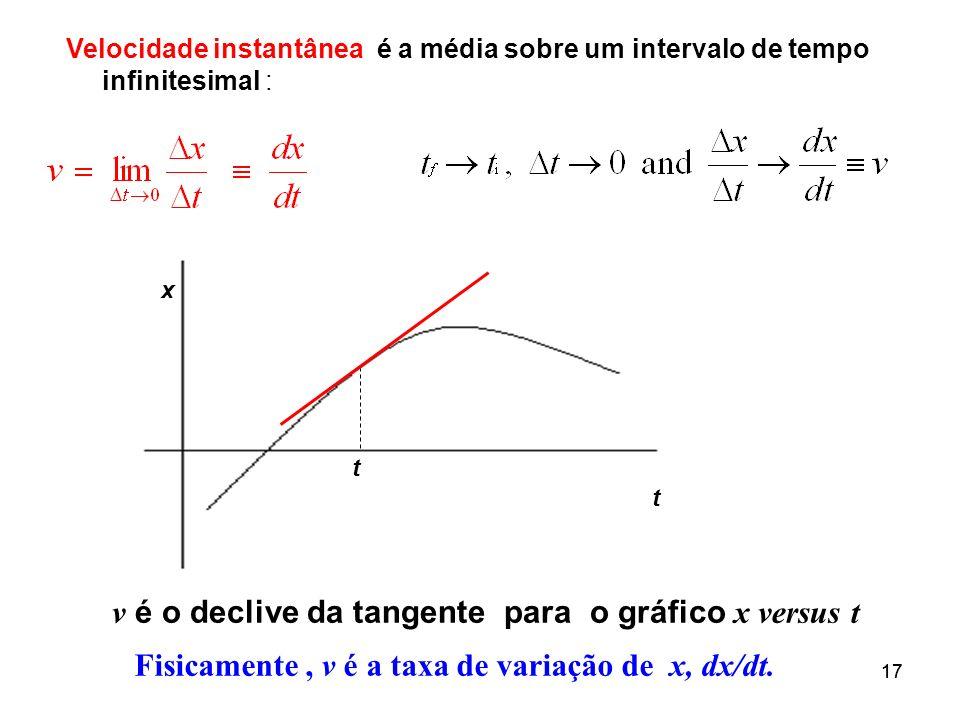 v é o declive da tangente para o gráfico x versus t