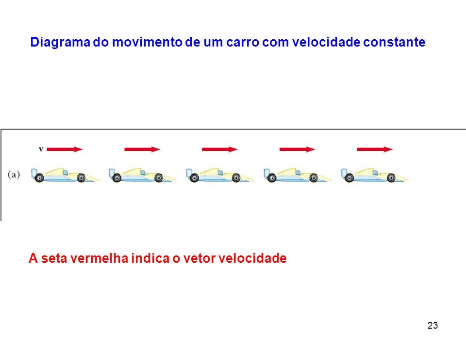 Diagrama do movimento de um carro com velocidade constante