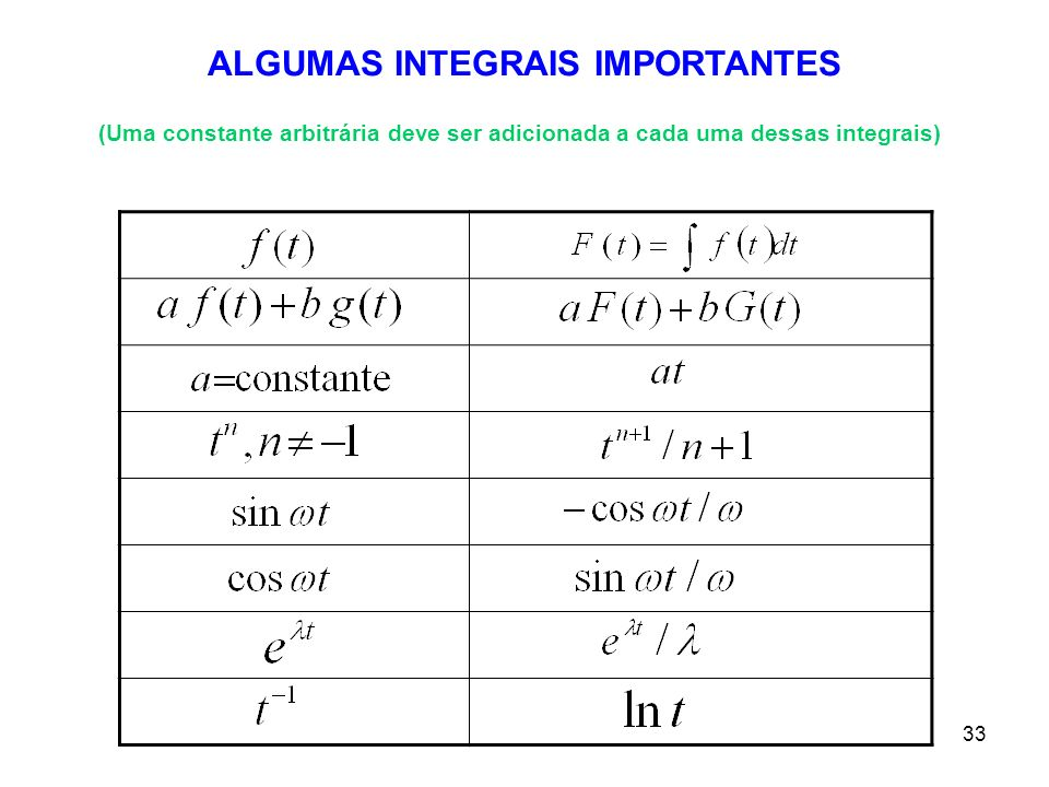 ALGUMAS INTEGRAIS IMPORTANTES