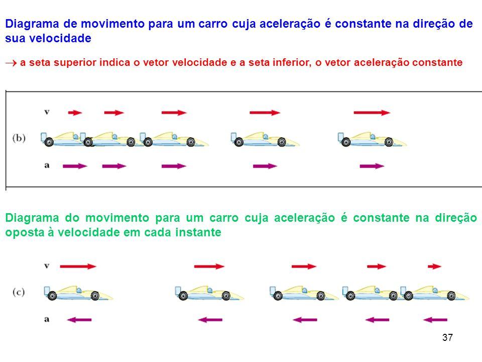Diagrama de movimento para um carro cuja aceleração é constante na direção de sua velocidade