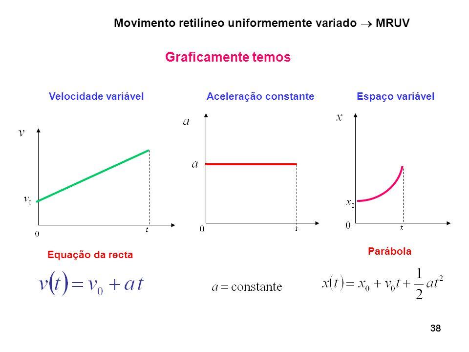 Graficamente temos Movimento retilíneo uniformemente variado  MRUV