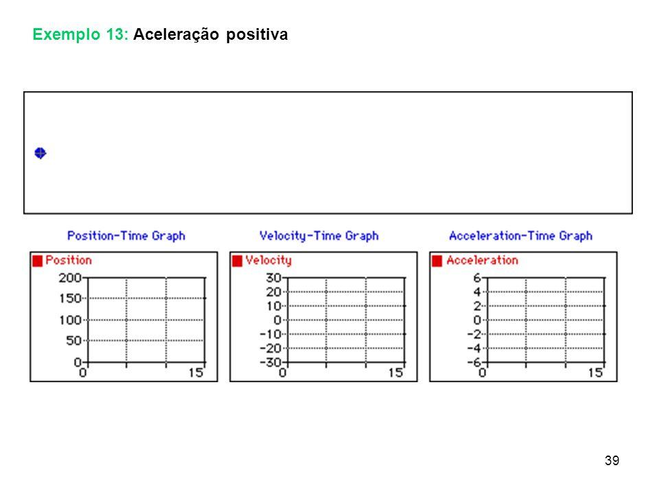 Exemplo 13: Aceleração positiva