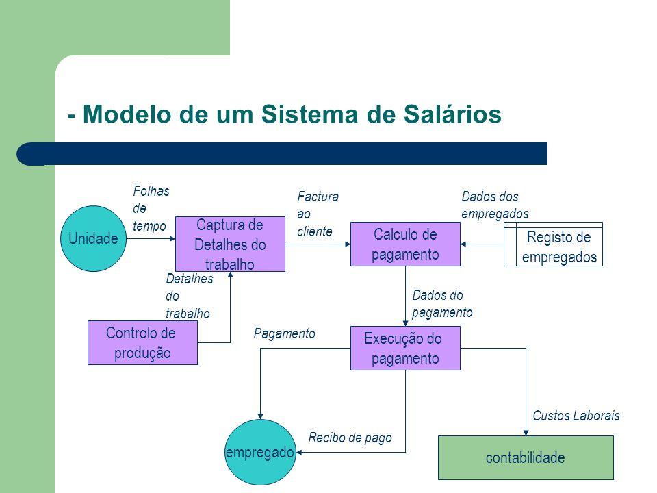 - Modelo de um Sistema de Salários
