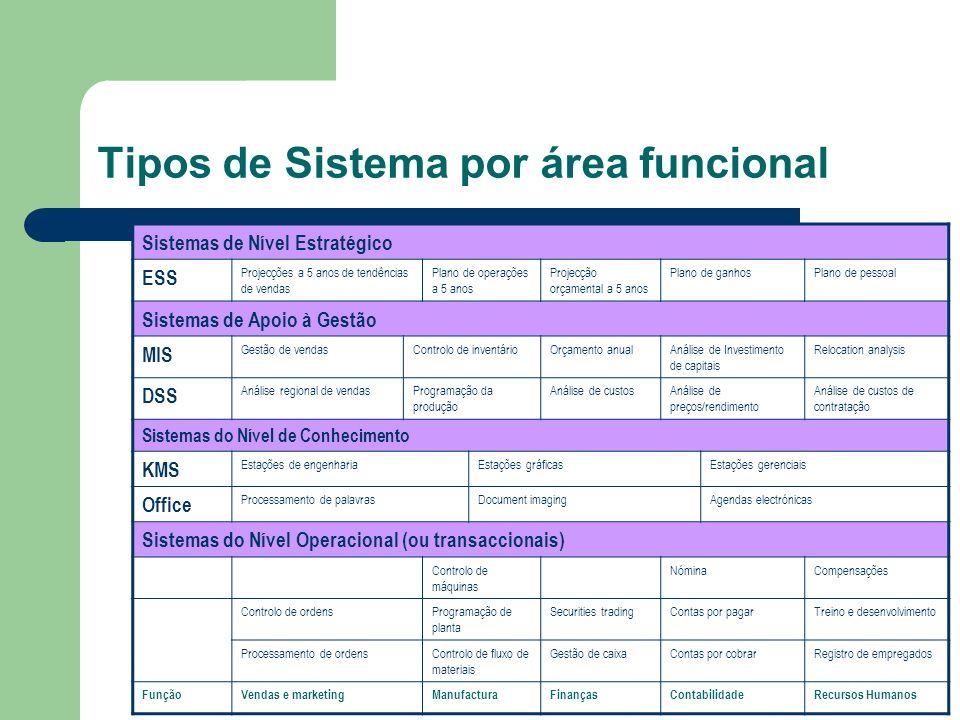 Tipos de Sistema por área funcional